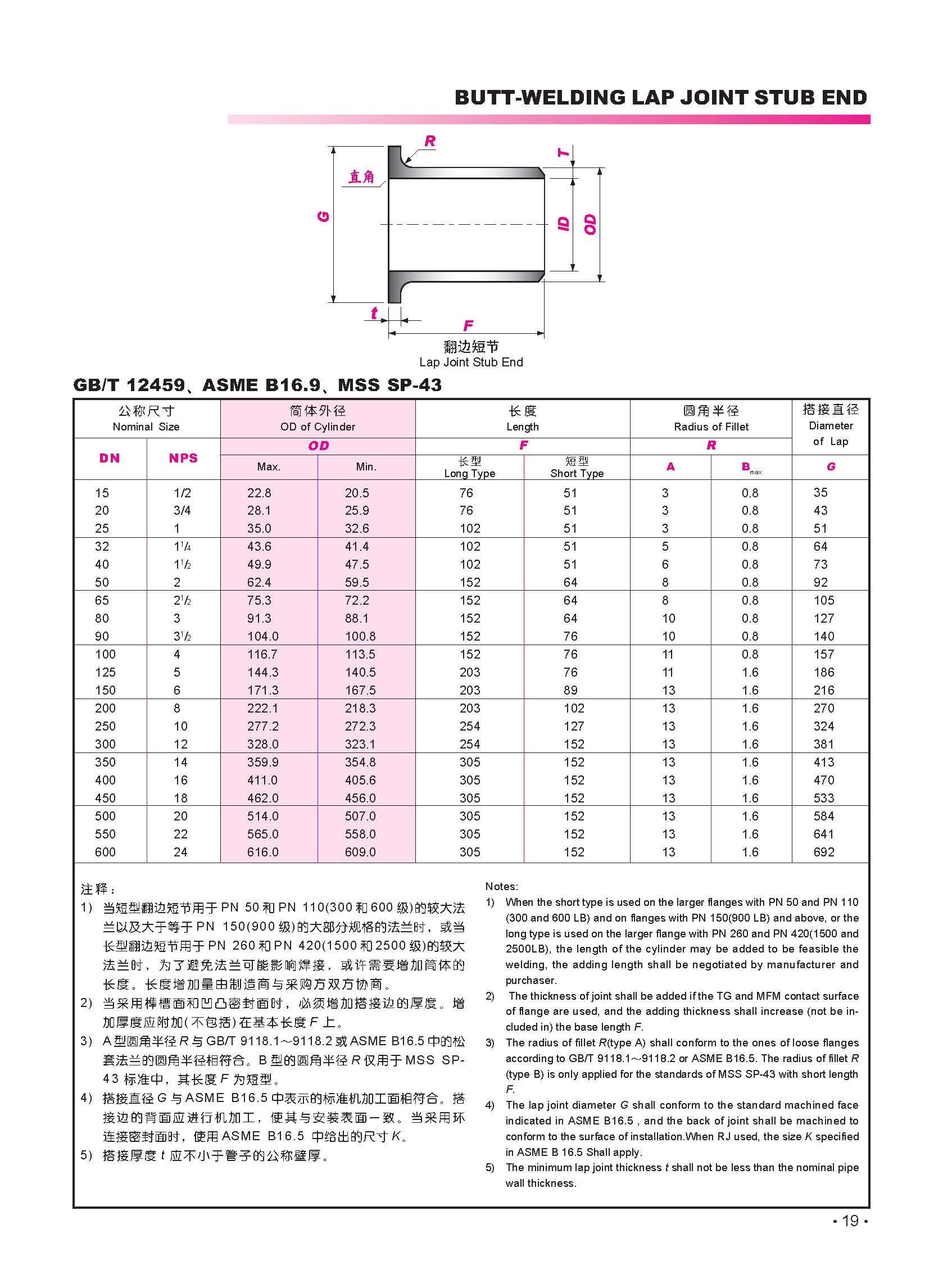 Dimensions of lap joint stub ends - ASME B16.9