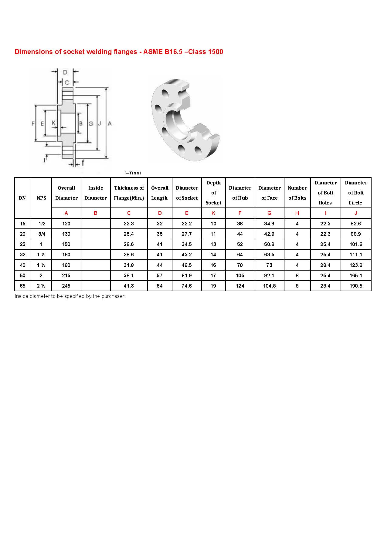 Dimensions of socket welding flanges - ASME B16.5_4
