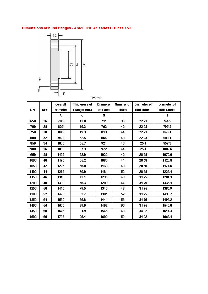 Dimensions of blind flanges - ASME B16.47 series B_class 150