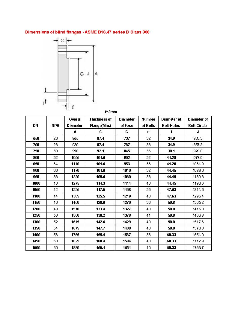 Dimensions-of-blind-flanges-ASME-B16.47-series-B_class-300