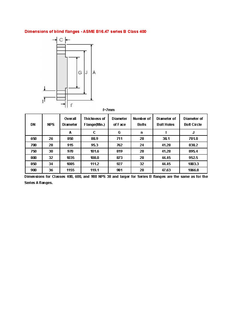 Dimensions of blind flanges - ASME B16.47 series B_class 400