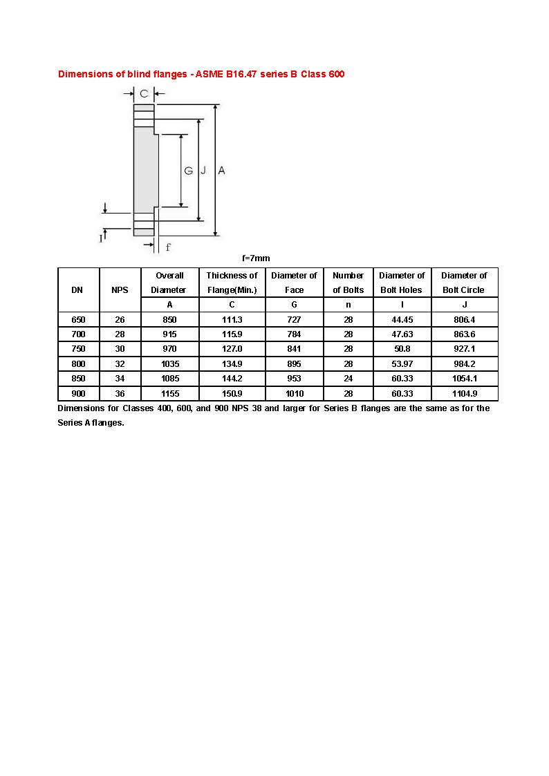 Dimensions-of-blind-flanges-ASME-B16.47-series-B_class-600