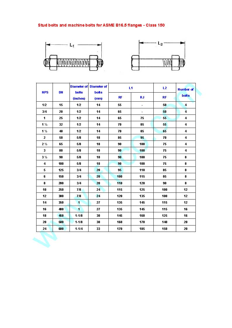 stud bolts for ASME B16.5 class150 flanges